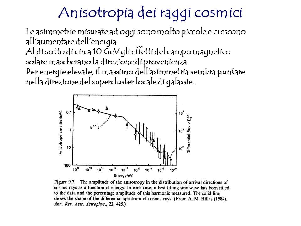 Anisotropia dei raggi cosmici