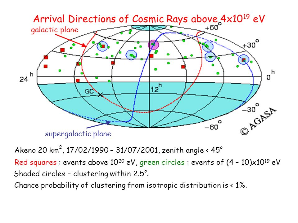Arrival Directions of Cosmic Rays above 4x1019 eV
