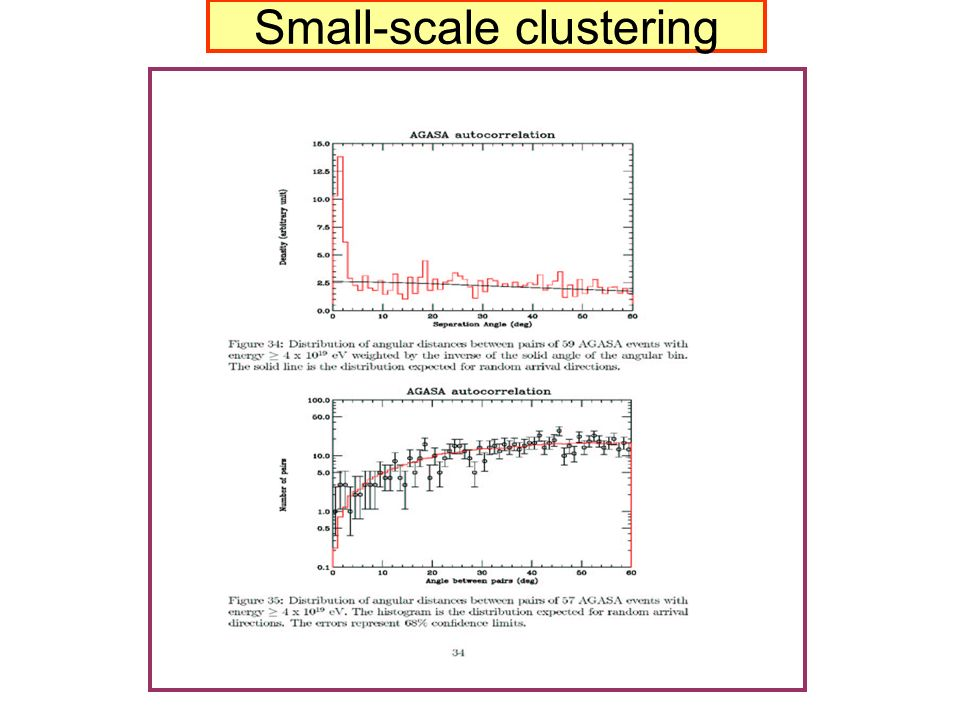 Small-scale clustering