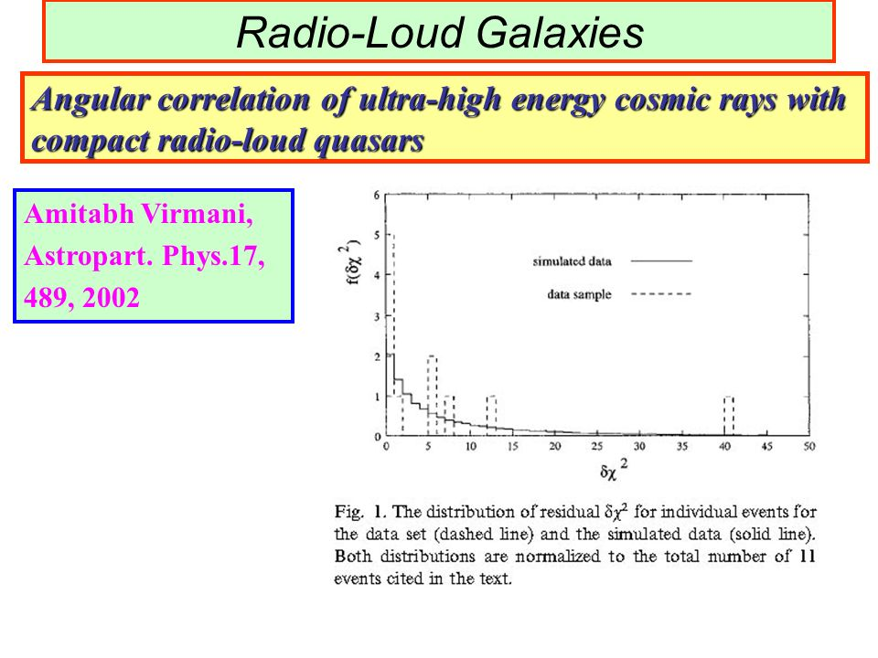 Radio-Loud Galaxies Angular correlation of ultra-high energy cosmic rays with compact radio-loud quasars.