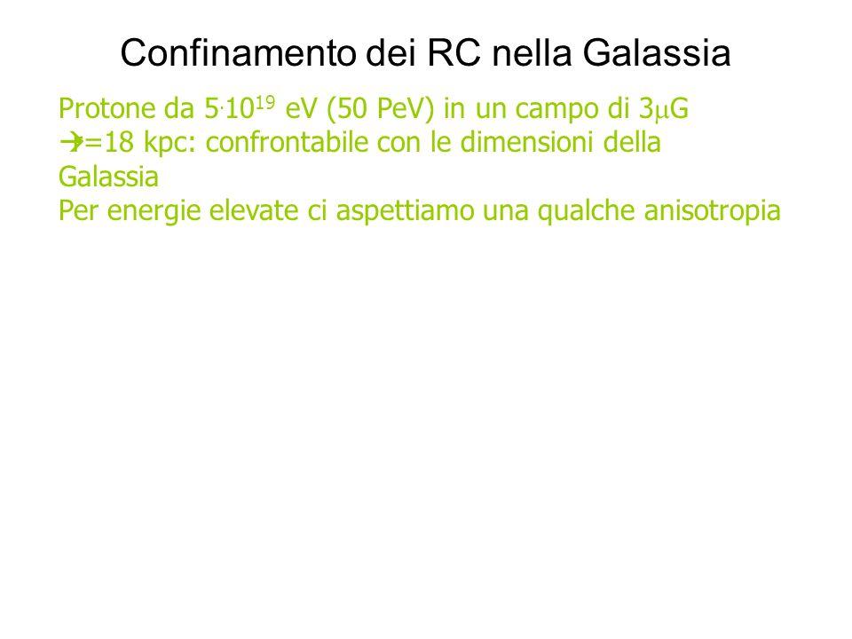 Confinamento dei RC nella Galassia