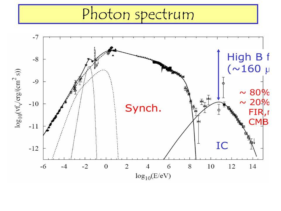 Photon spectrum