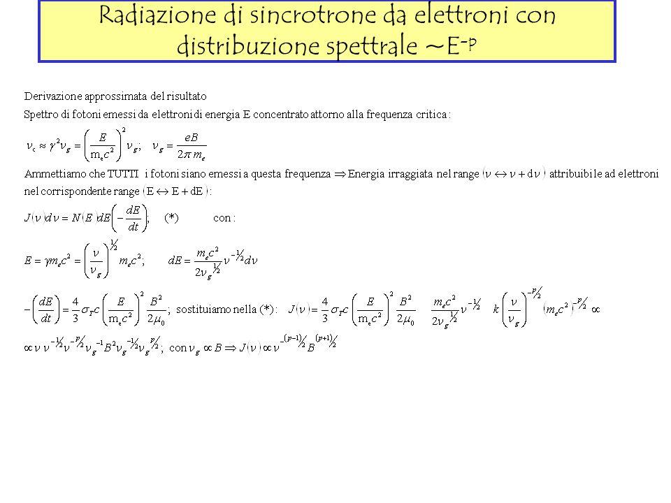 Radiazione di sincrotrone da elettroni con distribuzione spettrale ~E-p