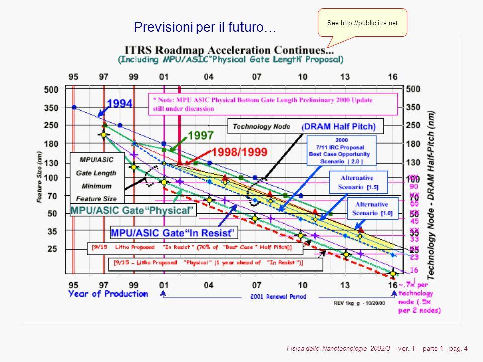 Previsioni per il futuro…