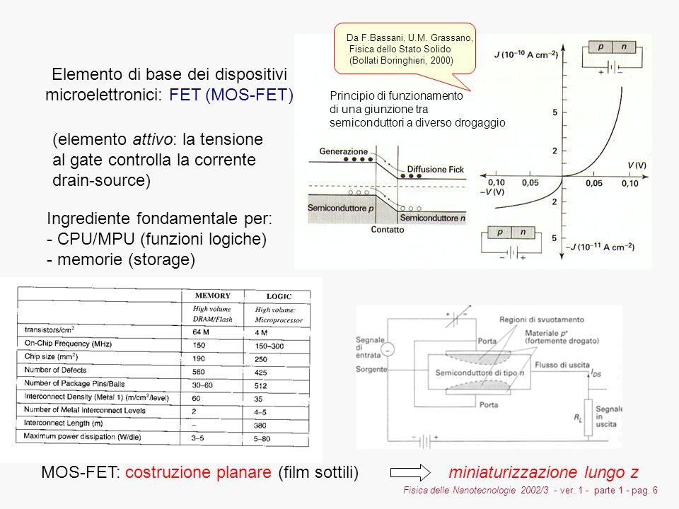 Elemento di base dei dispositivi microelettronici: FET (MOS-FET)
