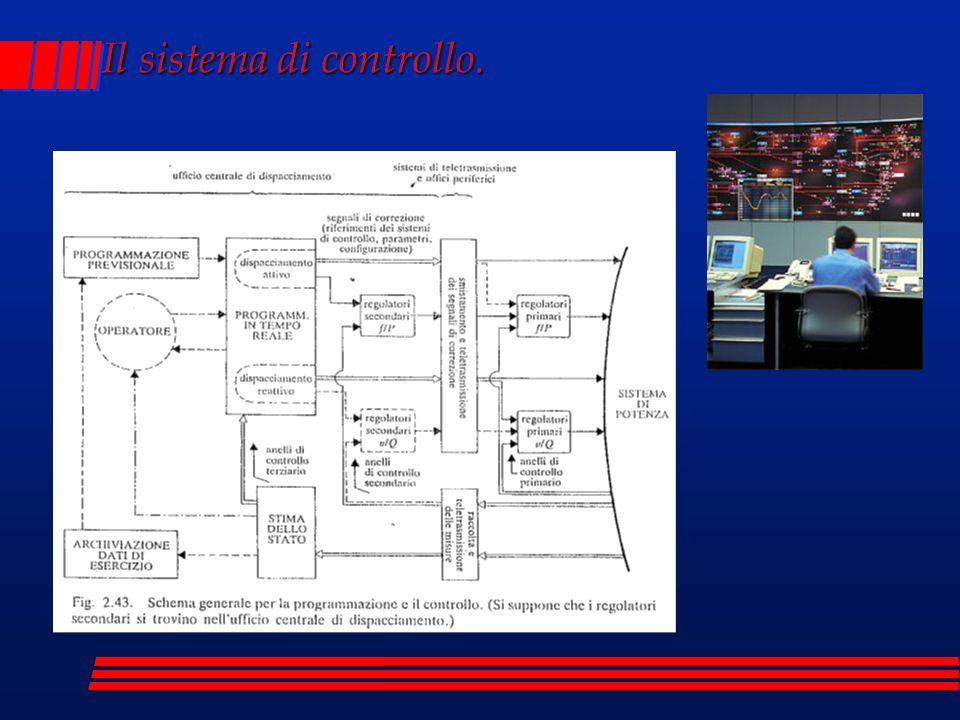 Il sistema di controllo.