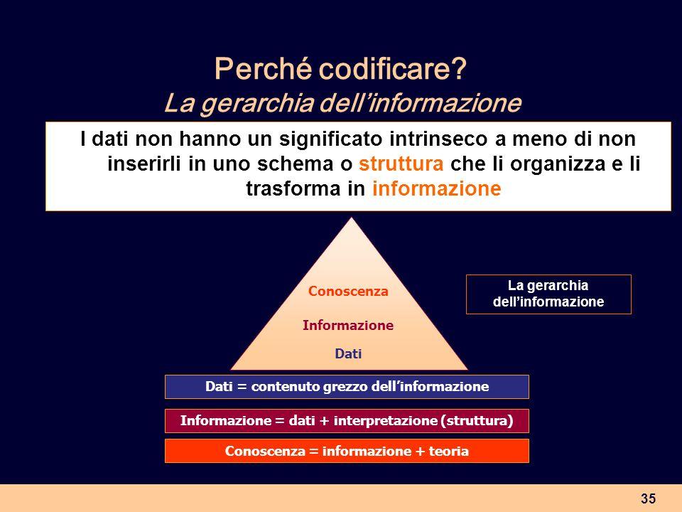 Perché codificare La gerarchia dell'informazione