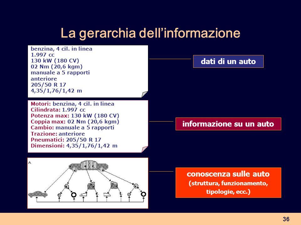 La gerarchia dell'informazione