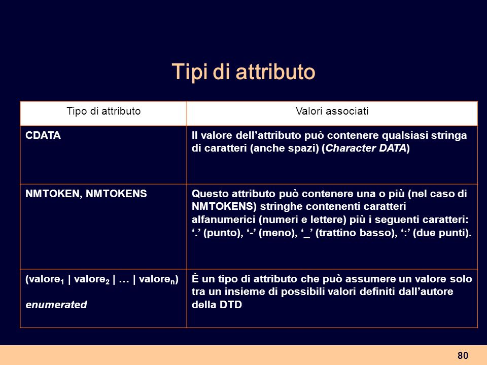 Tipi di attributo Tipo di attributo Valori associati CDATA