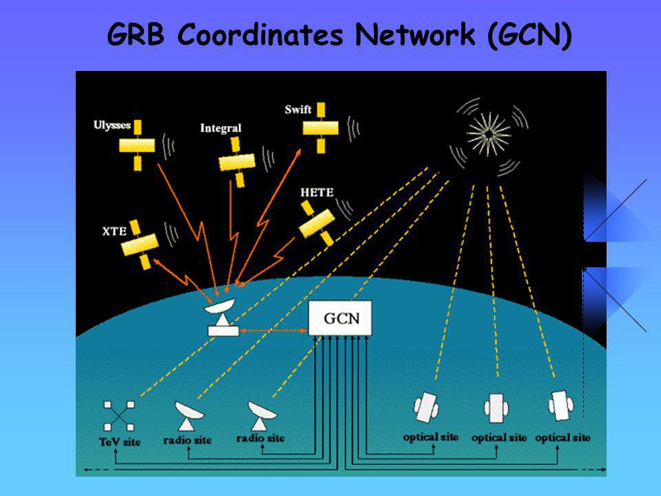 GRB Coordinates Network (GCN)