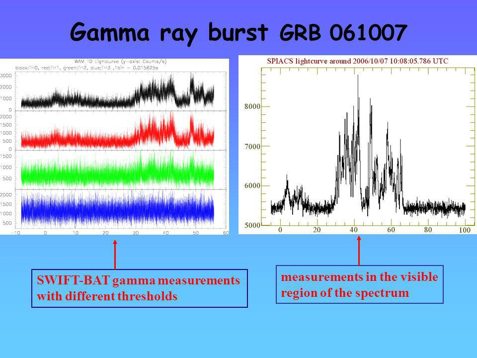 Gamma ray burst GRB measurements in the visible