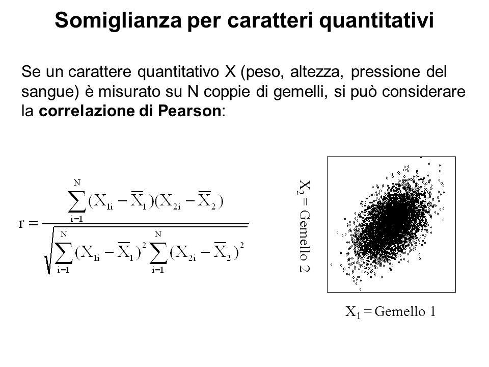 Somiglianza per caratteri quantitativi