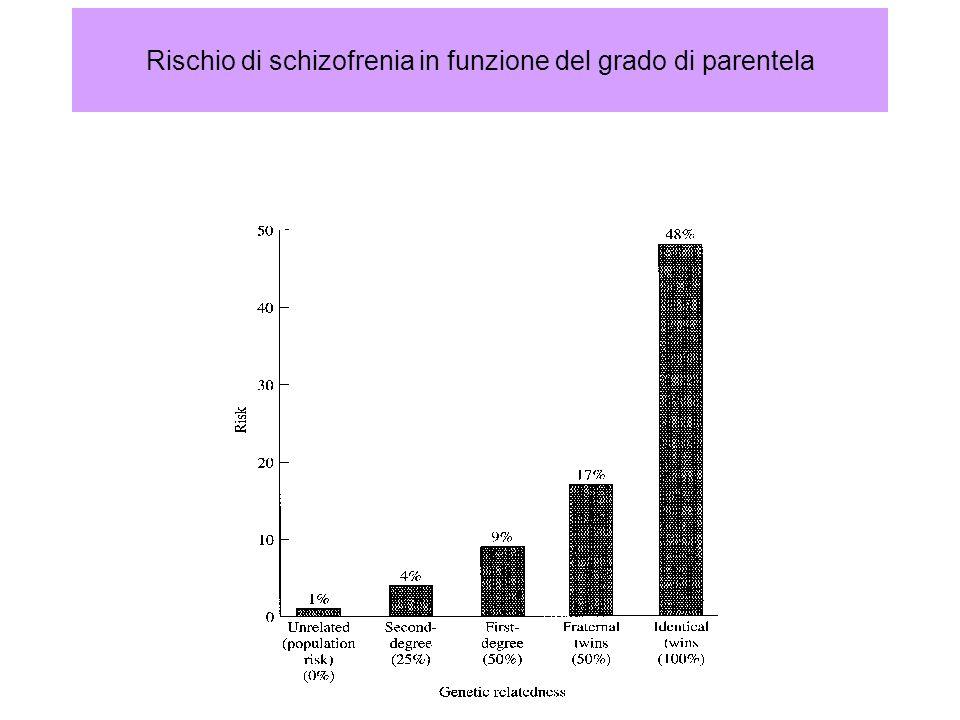 Rischio di schizofrenia in funzione del grado di parentela