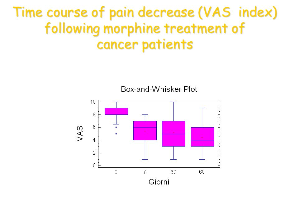 Time course of pain decrease (VAS index) following morphine treatment of