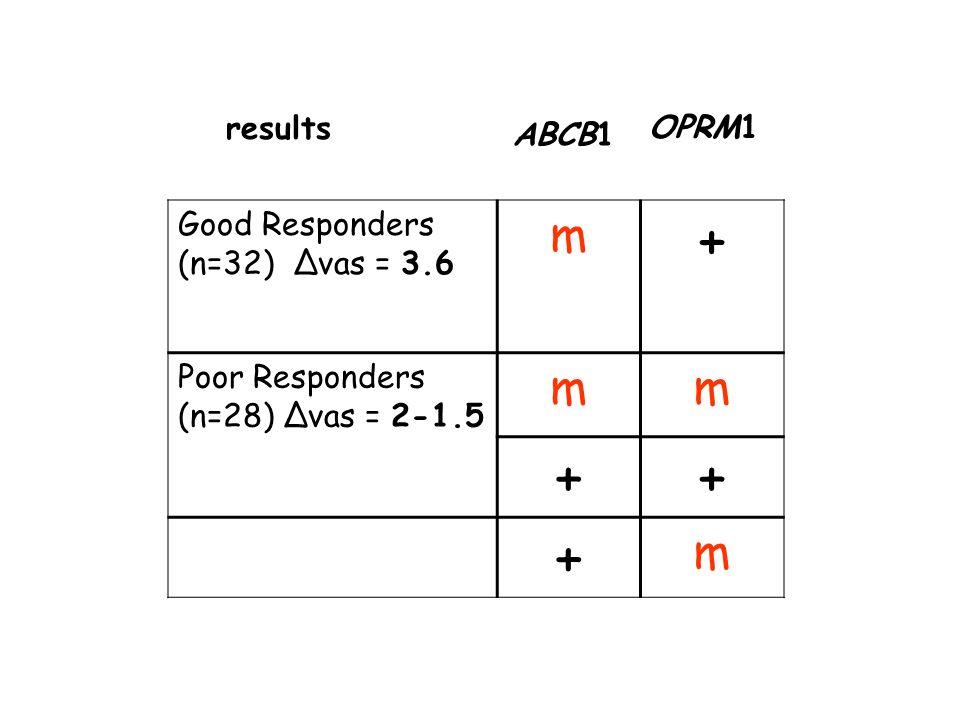 + m Polymorphic genes Good Responders (n=32) ∆vas = 3.6 results OPRM1