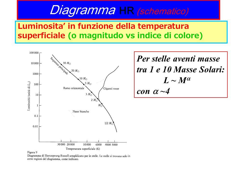 Diagramma HR (schematico)