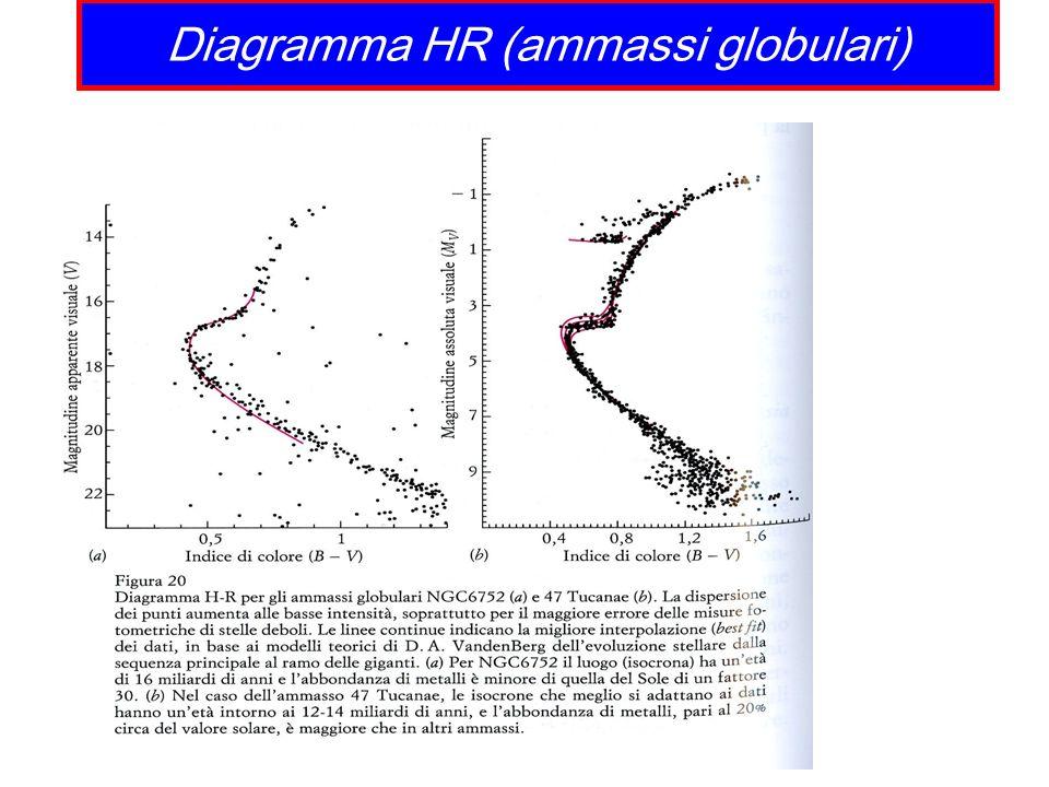 Diagramma HR (ammassi globulari)