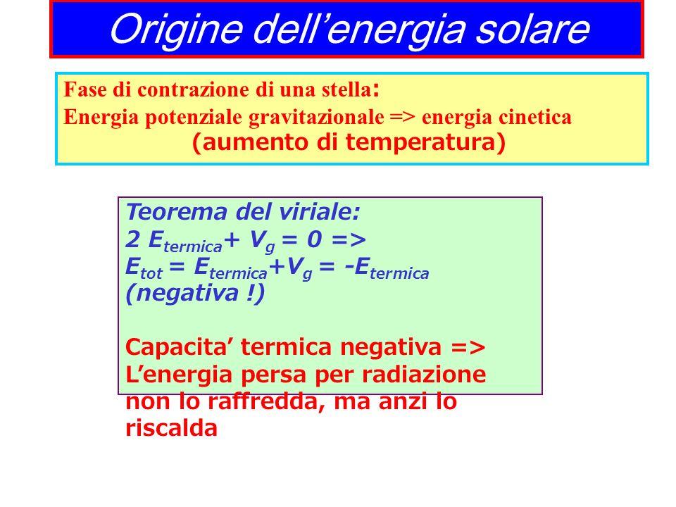 Origine dell'energia solare