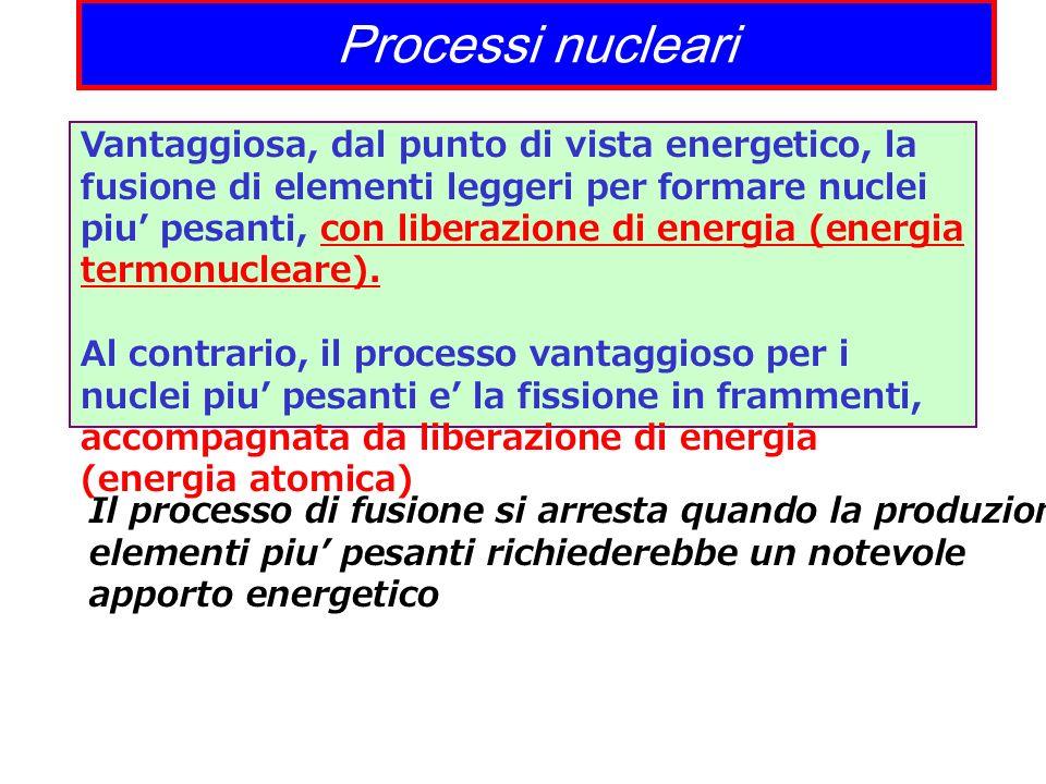 Processi nucleari