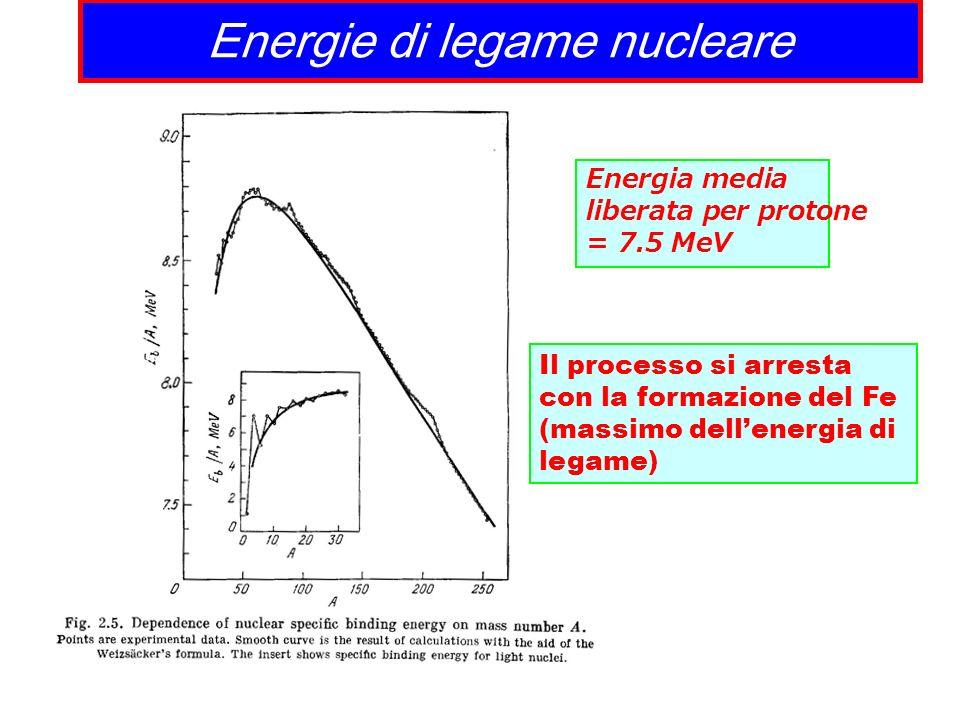 Energie di legame nucleare