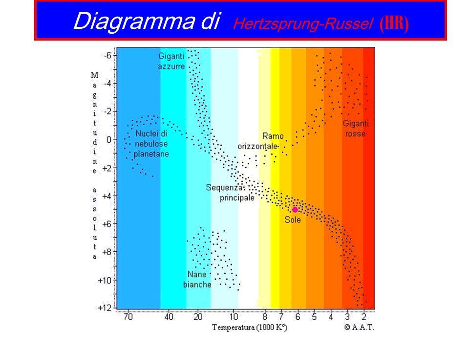 Diagramma di Hertzsprung-Russel (HR)