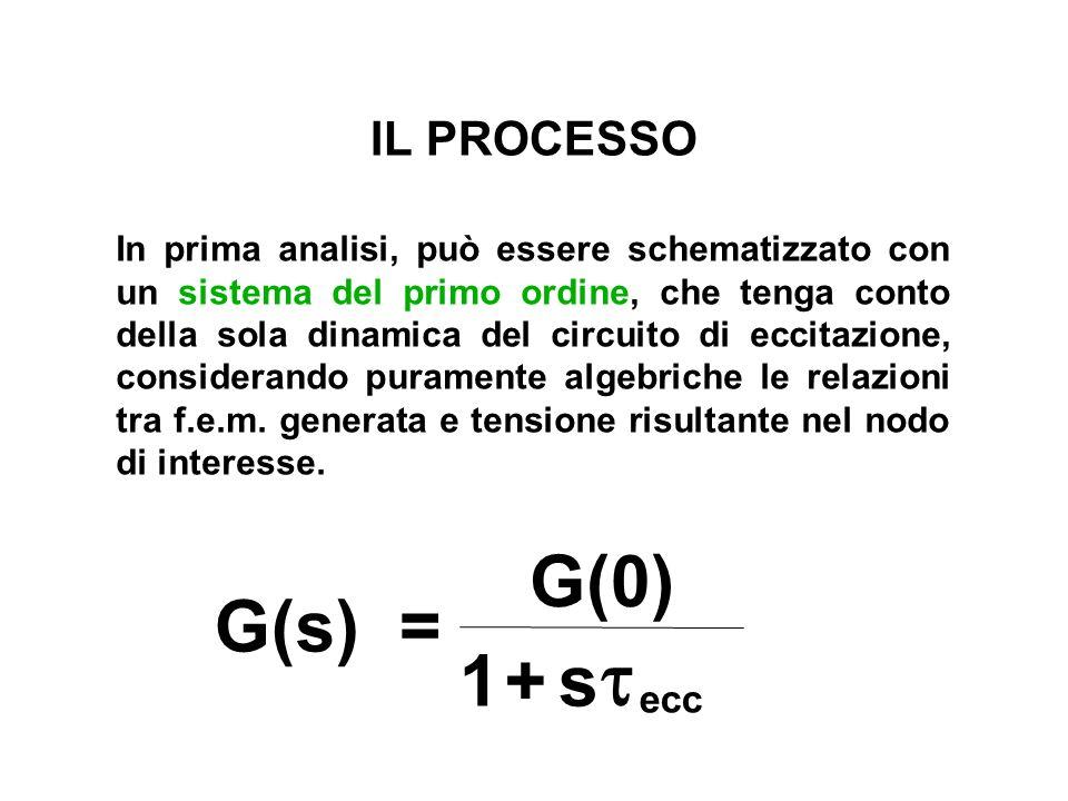 t G(s) = G(0) 1 + s IL PROCESSO ecc