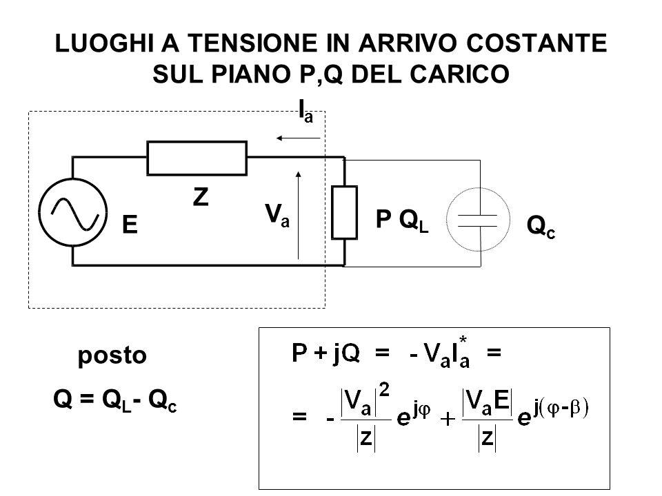 LUOGHI A TENSIONE IN ARRIVO COSTANTE SUL PIANO P,Q DEL CARICO