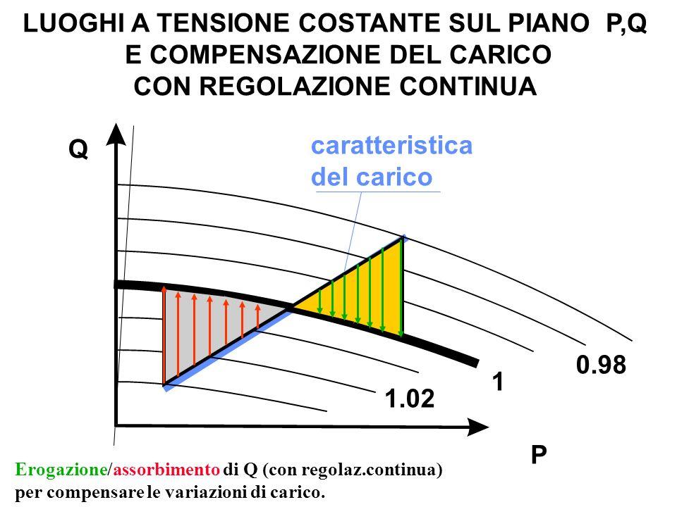 LUOGHI A TENSIONE COSTANTE SUL PIANO P,Q E COMPENSAZIONE DEL CARICO