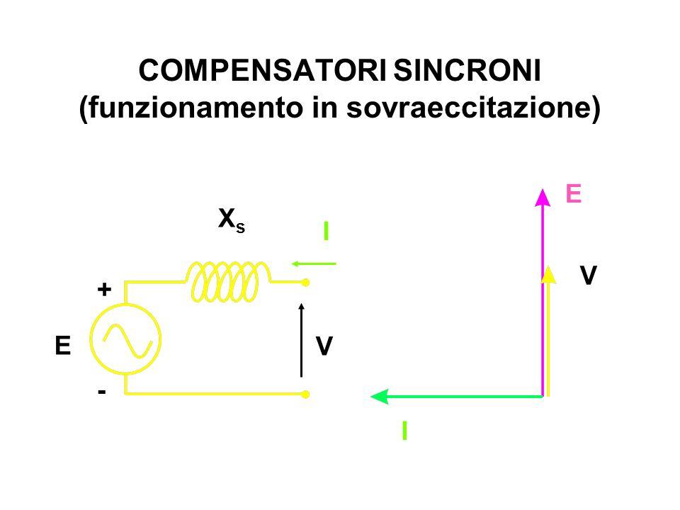 COMPENSATORI SINCRONI (funzionamento in sovraeccitazione)