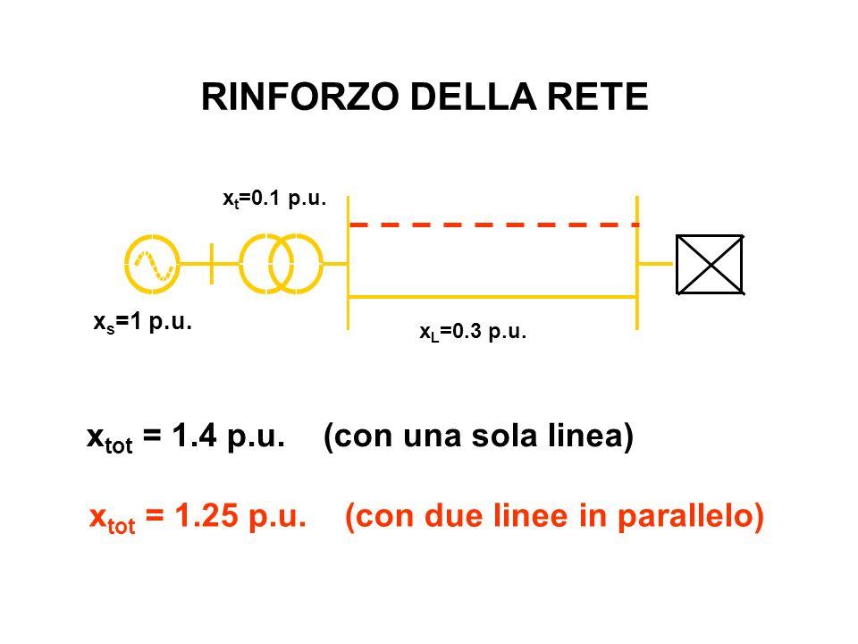 RINFORZO DELLA RETE xtot = 1.4 p.u. (con una sola linea)