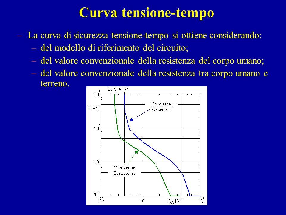 Curva tensione-tempo La curva di sicurezza tensione-tempo si ottiene considerando: del modello di riferimento del circuito;