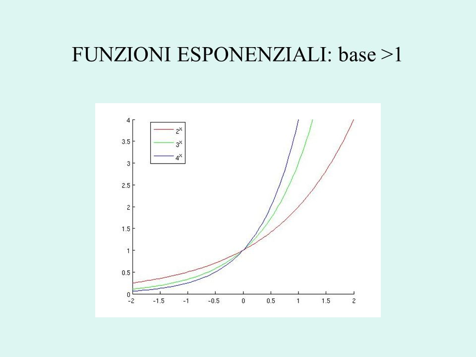 FUNZIONI ESPONENZIALI: base >1