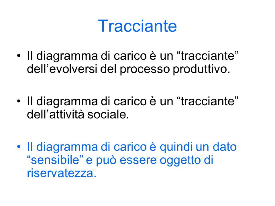 Tracciante Il diagramma di carico è un tracciante dell'evolversi del processo produttivo.