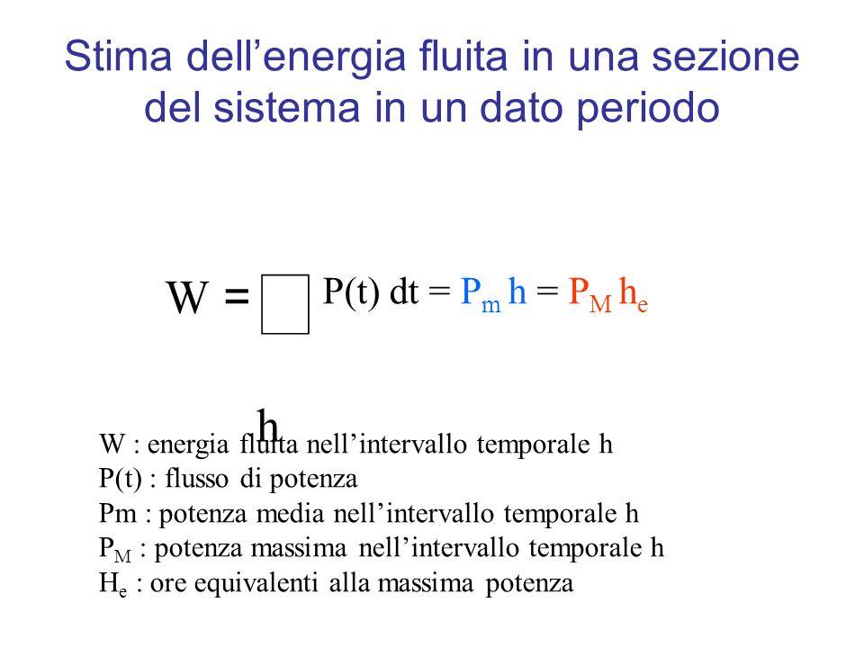 Stima dell'energia fluita in una sezione del sistema in un dato periodo