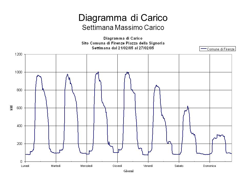 Diagramma di Carico Settimana Massimo Carico