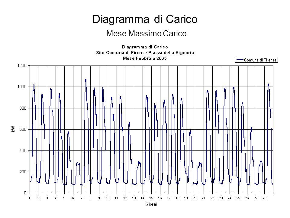 Diagramma di Carico Mese Massimo Carico