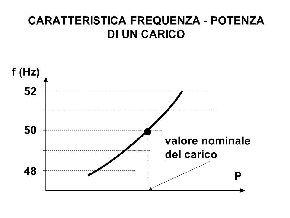CARATTERISTICA FREQUENZA - POTENZA DI UN CARICO