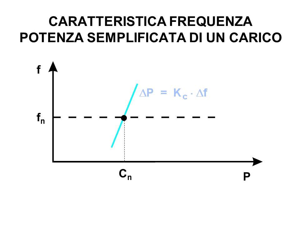 CARATTERISTICA FREQUENZA POTENZA SEMPLIFICATA DI UN CARICO
