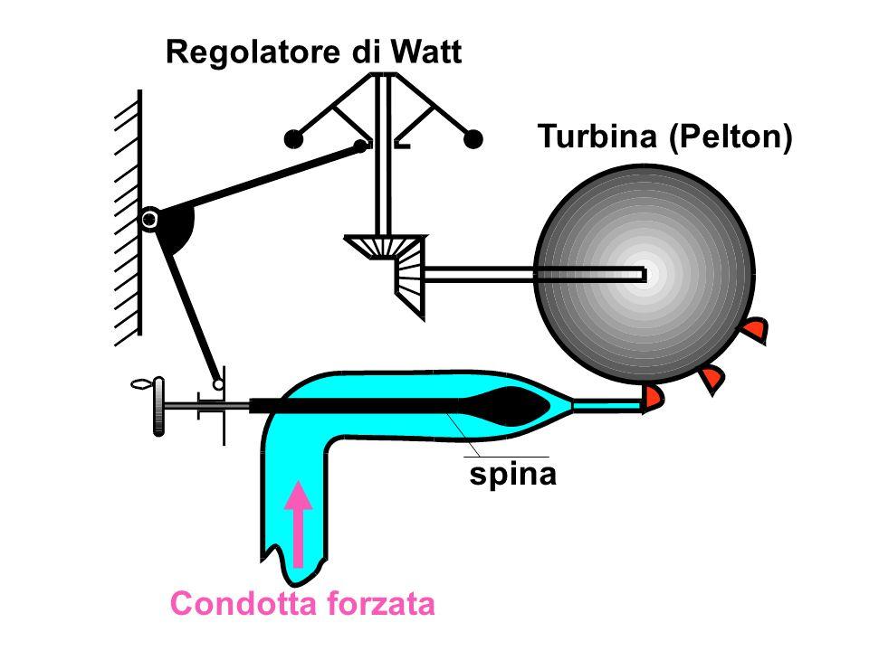 Regolatore di Watt Turbina (Pelton) spina Condotta forzata