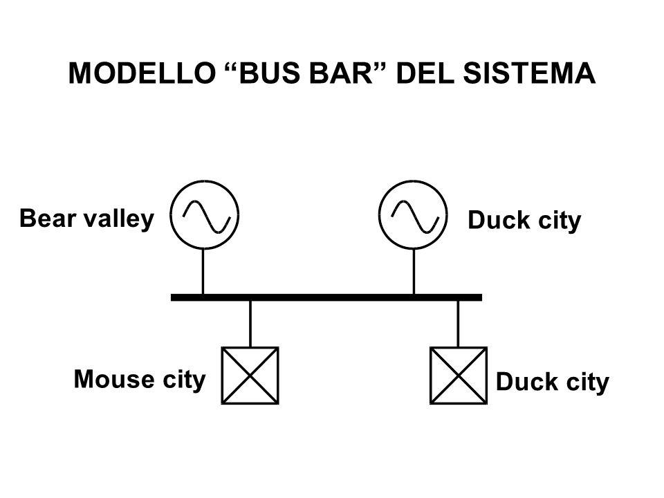 MODELLO BUS BAR DEL SISTEMA