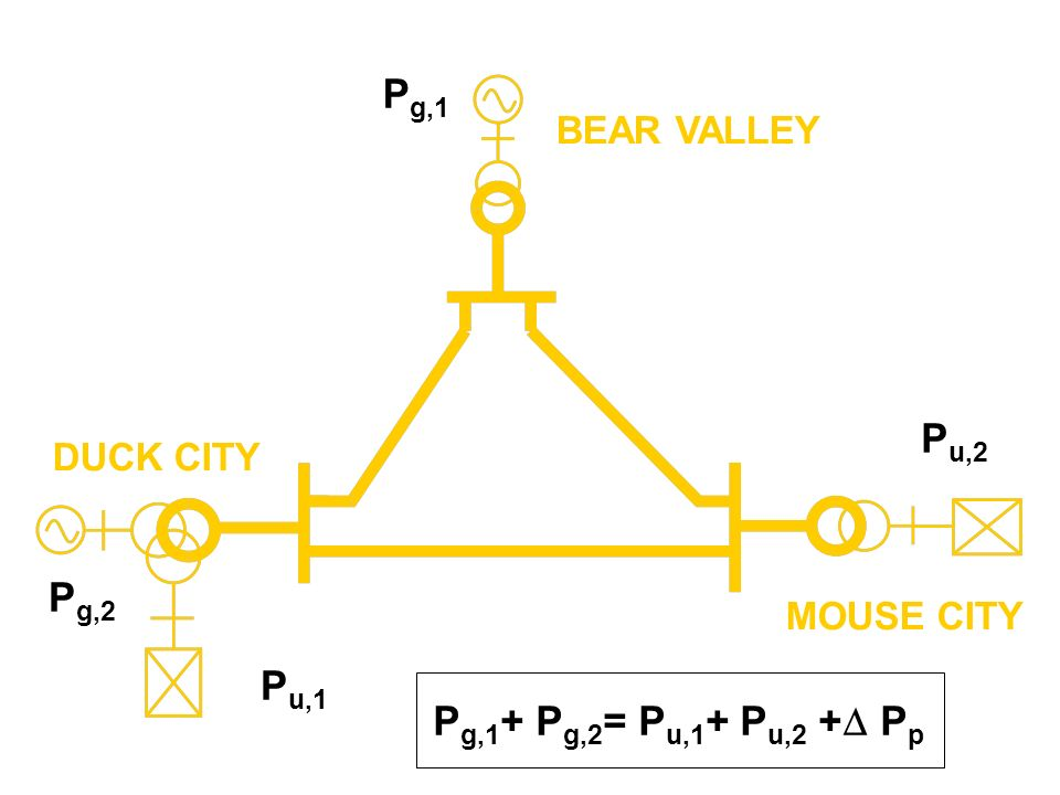 Pg,1 Pu,2 Pg,2 Pu,1 Pg,1+ Pg,2= Pu,1+ Pu,2 +Pp BEAR VALLEY DUCK CITY