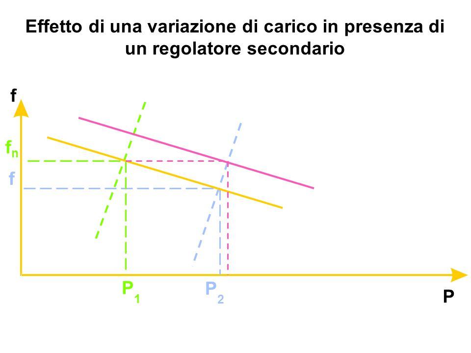 Effetto di una variazione di carico in presenza di un regolatore secondario