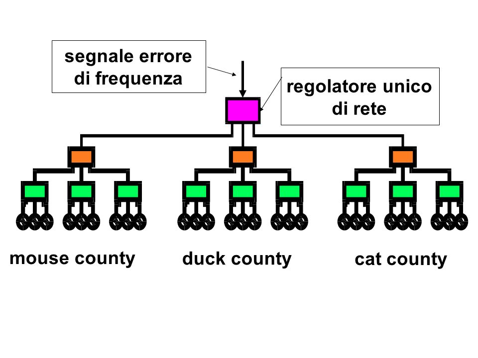 segnale errore di frequenza regolatore unico di rete mouse county duck county cat county