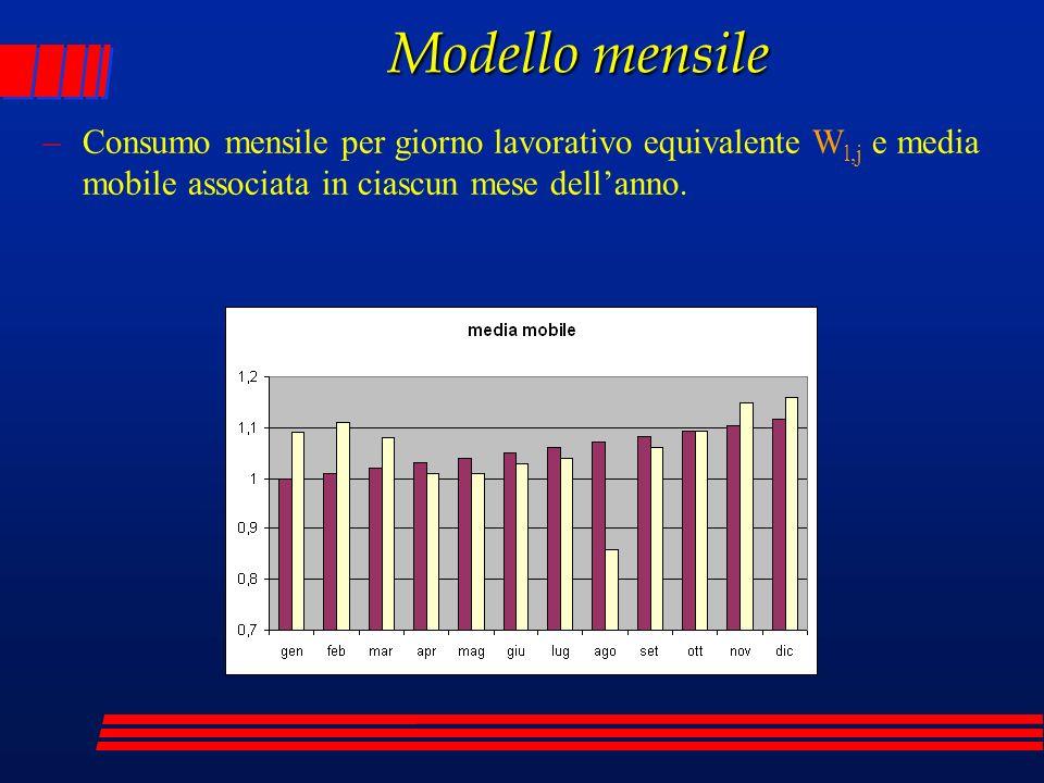 Modello mensile Consumo mensile per giorno lavorativo equivalente Wl,j e media mobile associata in ciascun mese dell'anno.