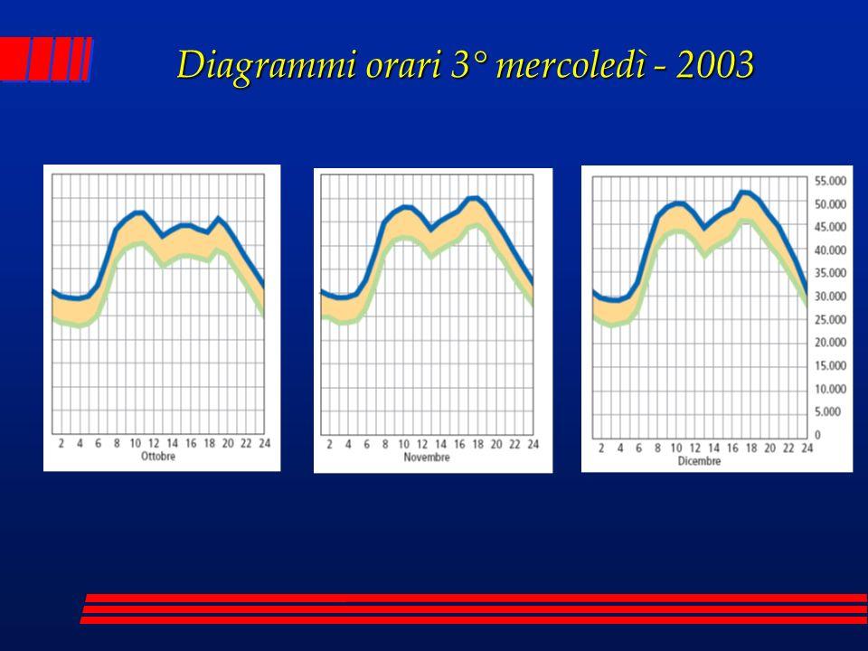 Diagrammi orari 3° mercoledì - 2003
