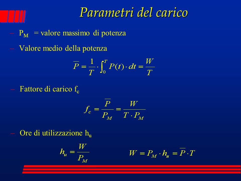 Parametri del carico PM = valore massimo di potenza