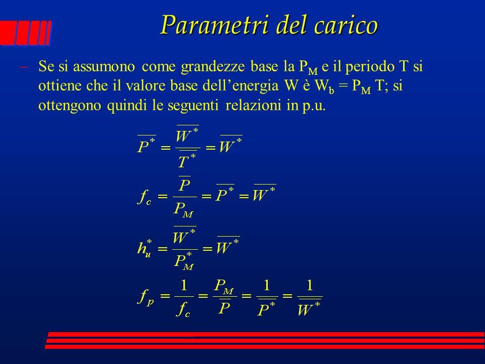 Parametri del carico