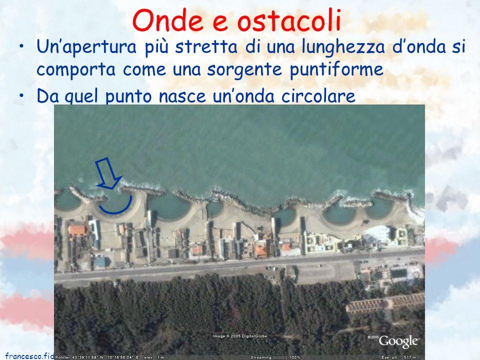 Onde e ostacoli Un'apertura più stretta di una lunghezza d'onda si comporta come una sorgente puntiforme.