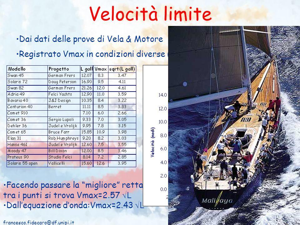 Velocità limite Dai dati delle prove di Vela & Motore