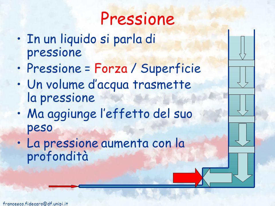 Pressione In un liquido si parla di pressione